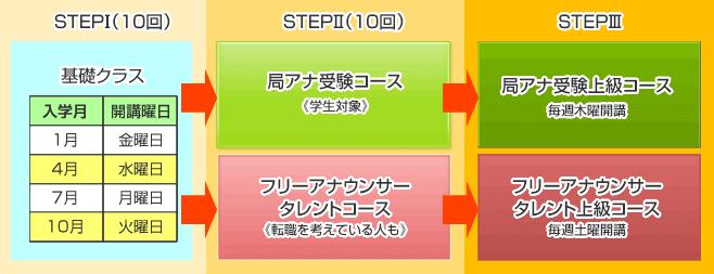 ステップ図